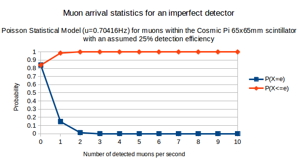 If we assume that only 25% of muons passing through a Cosmic Pi are detected, this is what we can expect.