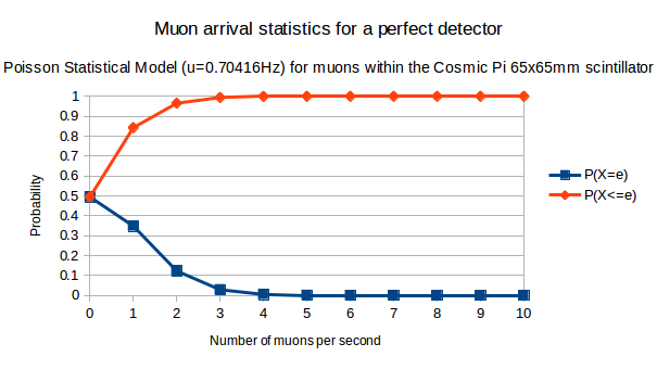 If the Cosmic Pi detected 100% of all muons passing through the scintillator, this is the statistical distribution we could expect.